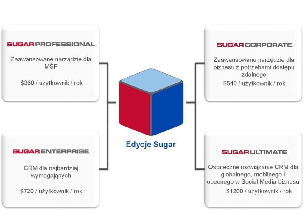 edycje SugarCRM