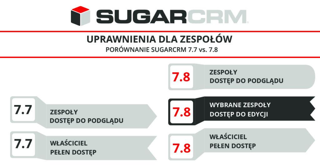 sugar 7.8