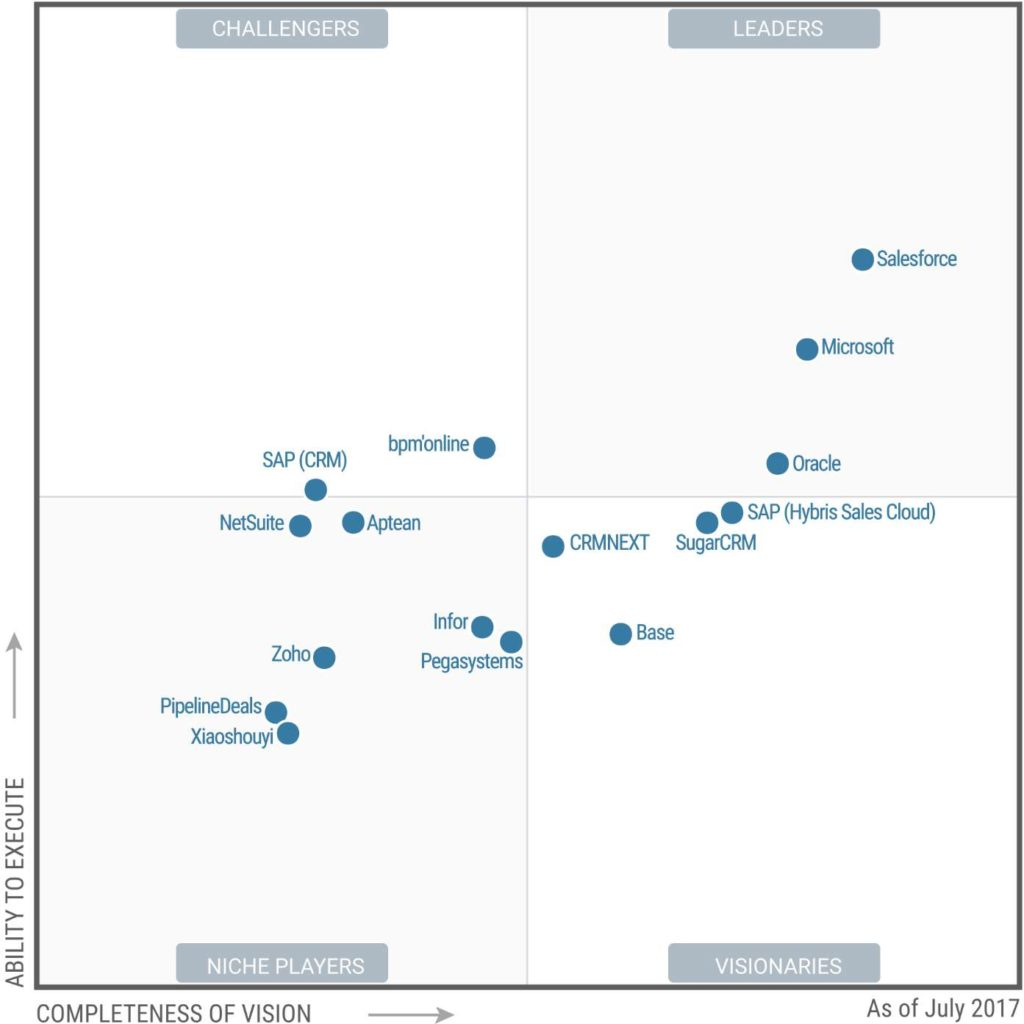 Magic Quadrant Gartnera