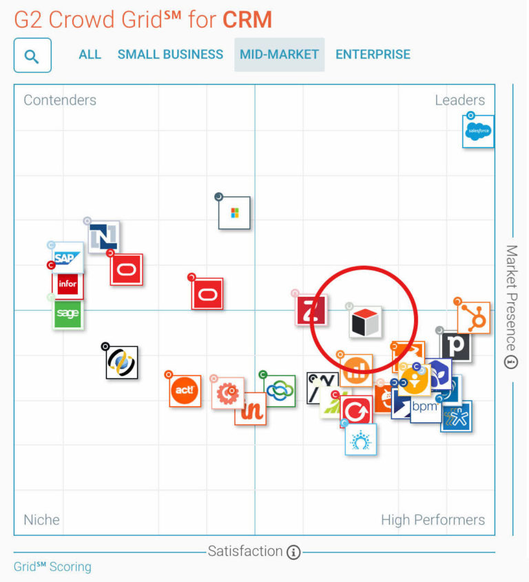 SugarCRM G2 Crowd