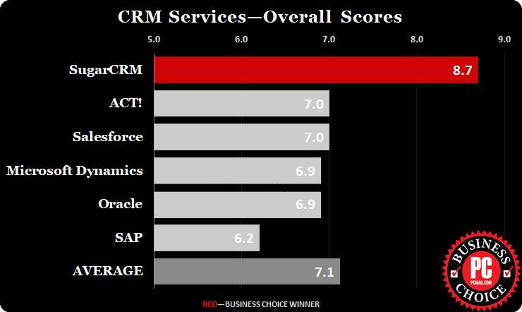 SugarCRM PCMag Business hoice Awards 2017