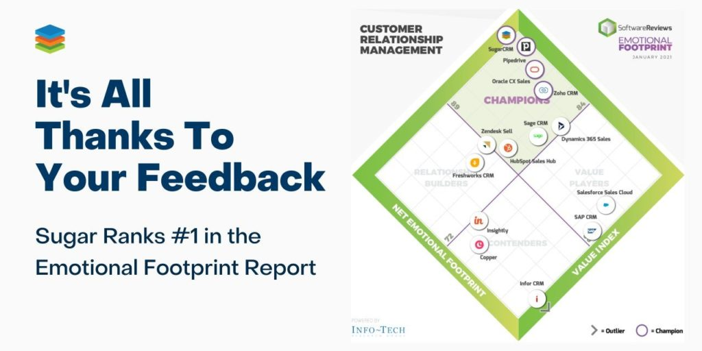 SugarCRM Ranks #1 in the Emotional Footprint Report by Info-Tech